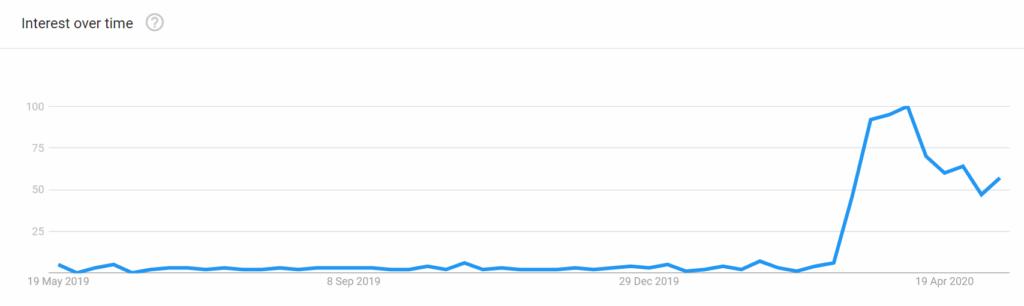 UK Virtual Tours trend